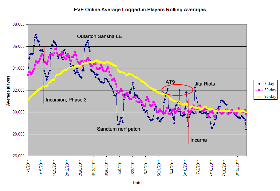 EVE Online Average Logged-in Players 2011