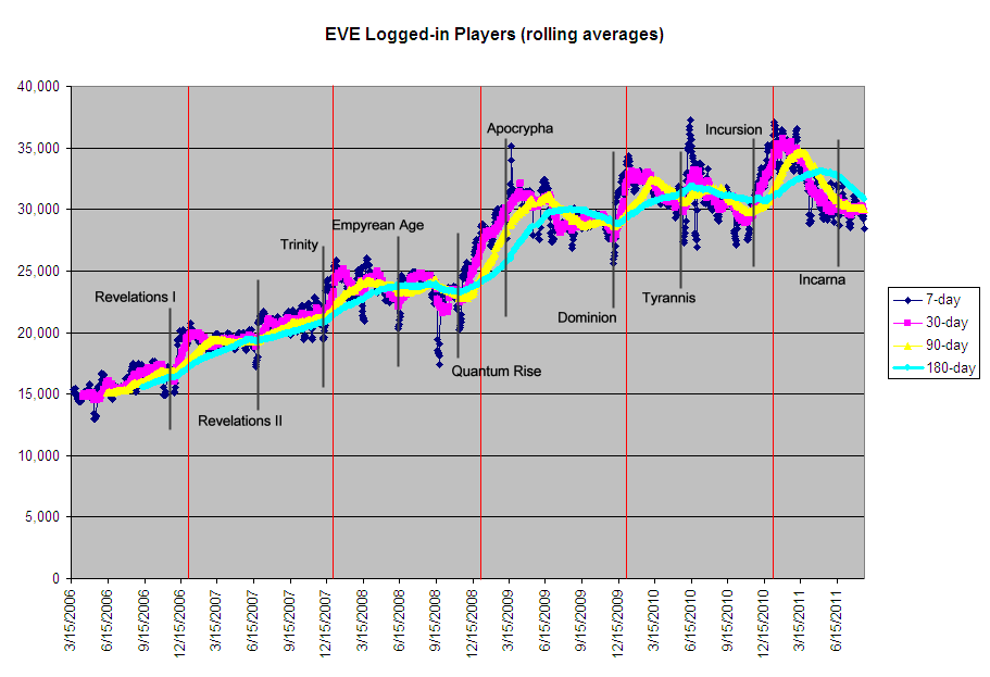 EVE Logged-in Players (rolling averages)